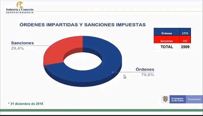 Ordenes impartidas y sanciones impuestas por la SIC 2018