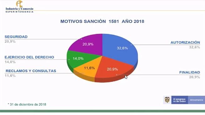 Motivos de sanciones por incumplimiento de Ley 1581 a 2018