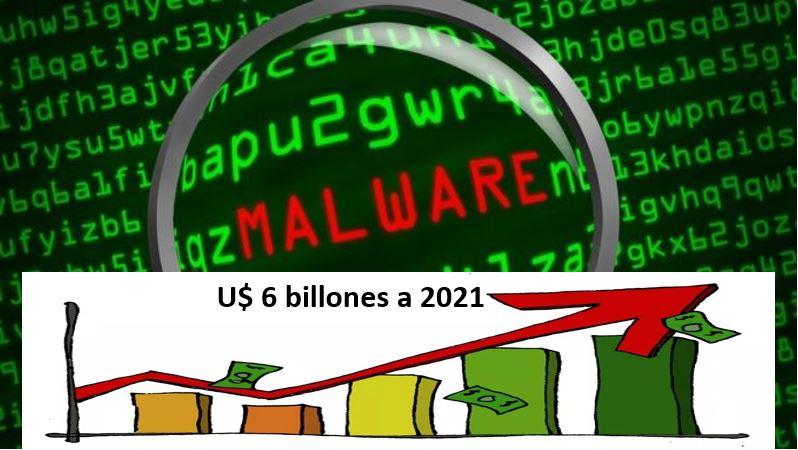 Tipos de Malware y las perdidas económicas a 2021