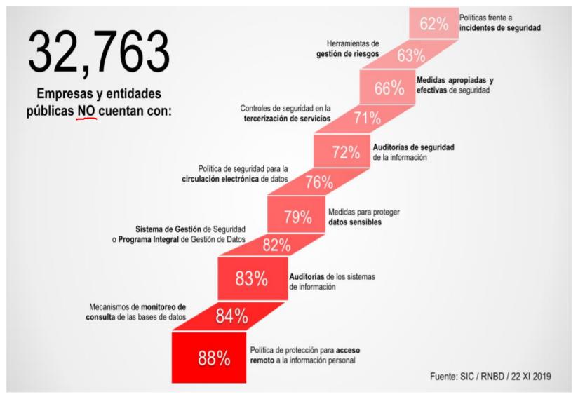 SIC: Empresas Colombianas se rajan en estudio de seguridad de datos personales